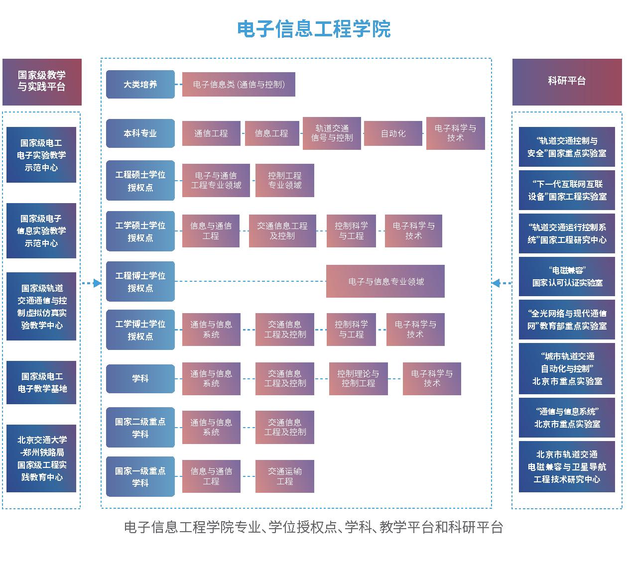 招生指南-各学院架构图 5个 6-6_页面_1.png