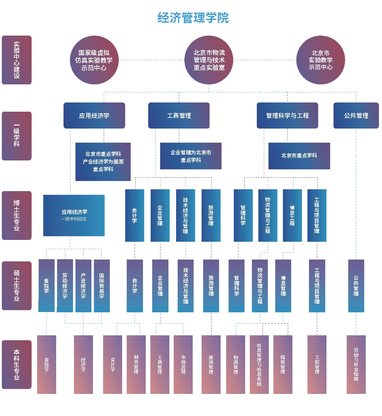 各学院架构图 3个 6-10_页面_1.png