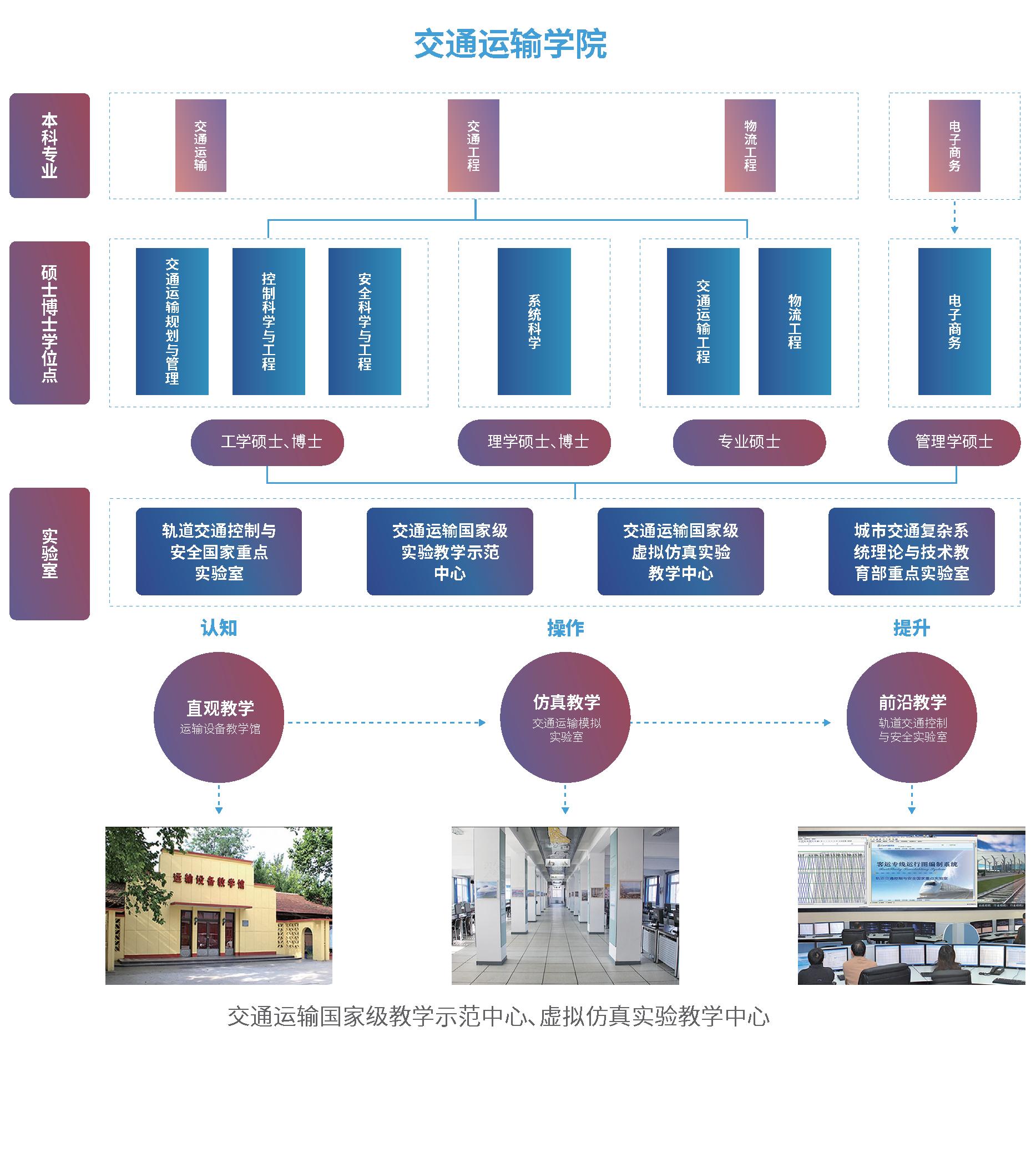 招生指南-各学院架构图 5个 6-6_页面_5.png