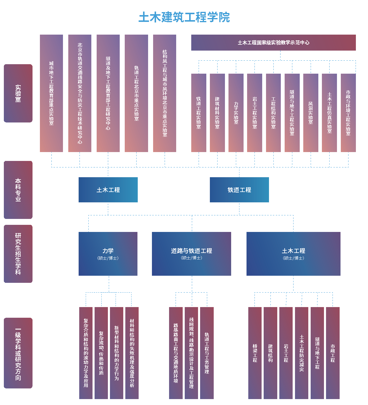 各学院架构图 3个 6-10_页面_2.png