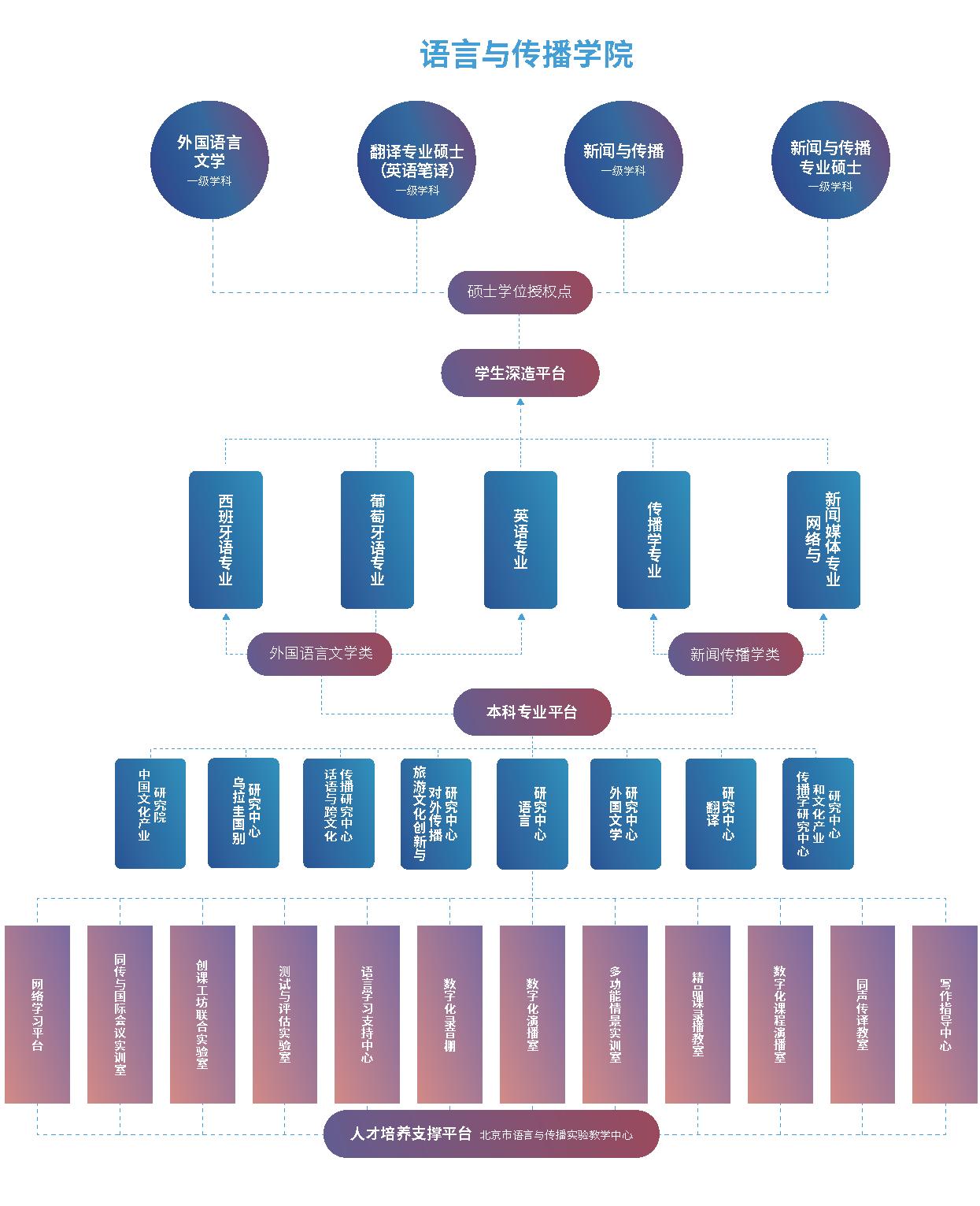 各学院架构图 3个 6-10_页面_3.png