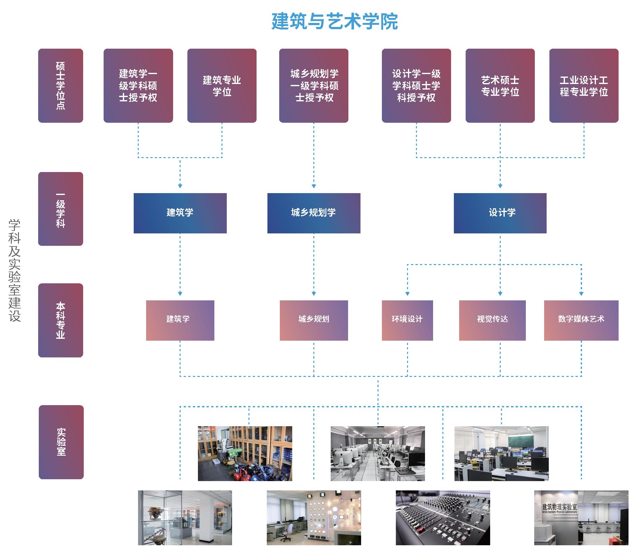 招生指南-各学院架构图 5个 6-6_页面_4.png