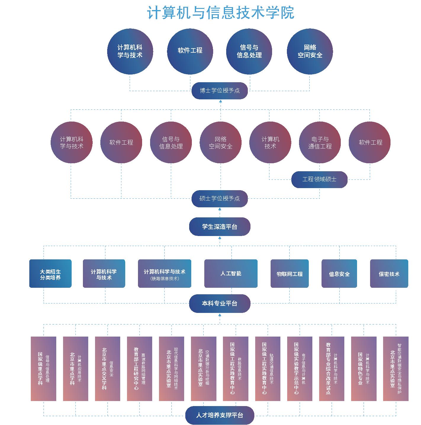招生指南-各学院架构图 5个 6-6_页面_3.png